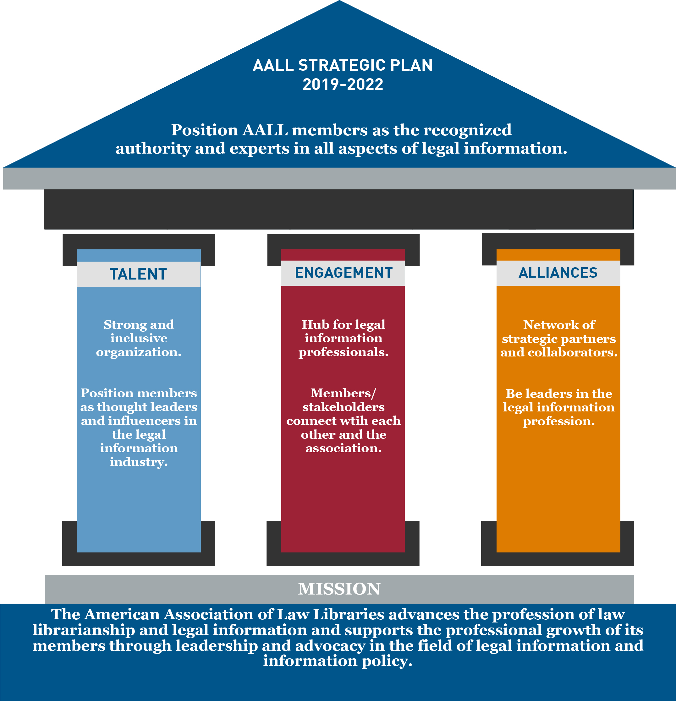 AALL Strategic Plan Graphic